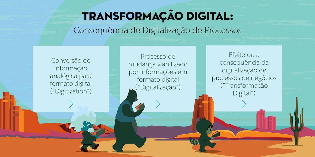 Infográfico mostrando a evolução da digitalização de processos