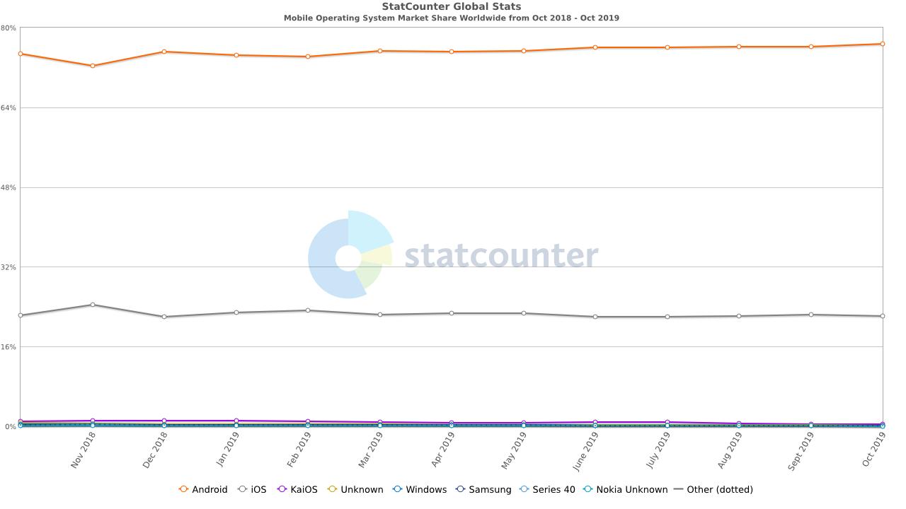 Gráfico da StatCounter mostrando o número de dispositivos que utilizam os diferentes sistemas operacionais disponíveis em outubro de 2019.