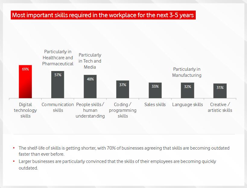 Gráfico mostra as habilidades mais demandadas pelas empresas nos próximos anos.