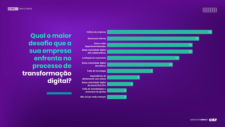 Gráfico mostra que a cultura empresarial é o principal entrave para a transformação digital nas empresas.