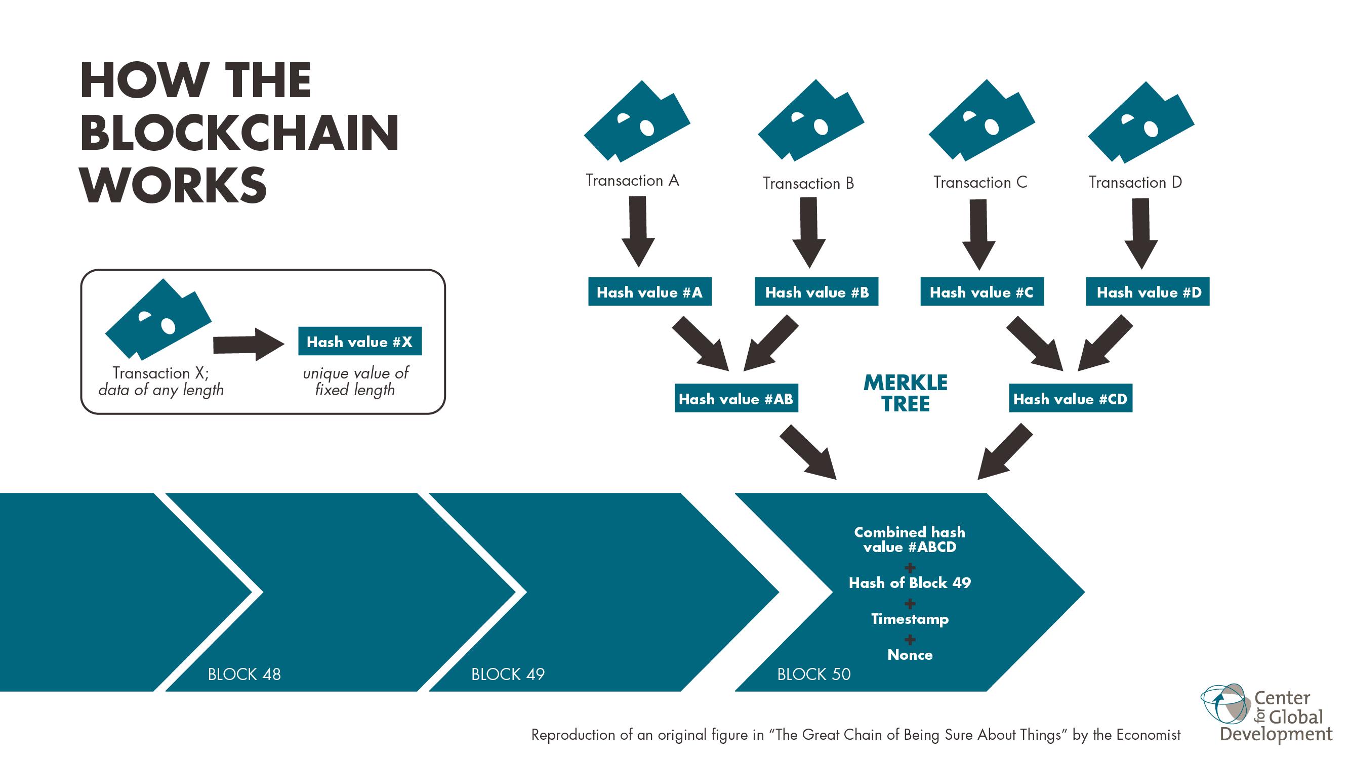 Funcionamento da Blockchain